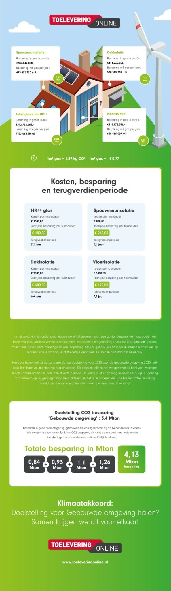 infographic klimaatakkoord doelstelling gebouwde omgeving