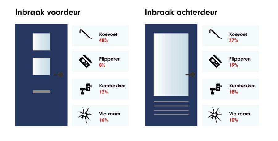 hoe komen inbrekers binnen voordeur en achterdeur